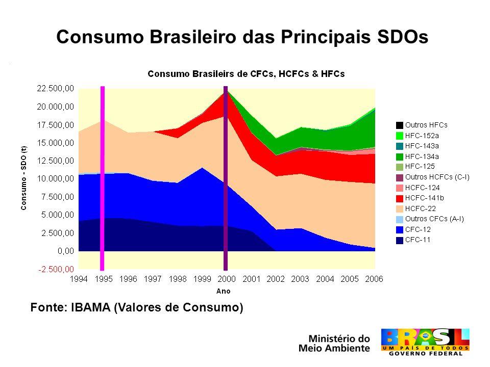 Consumo Brasileiro das Principais SDOs