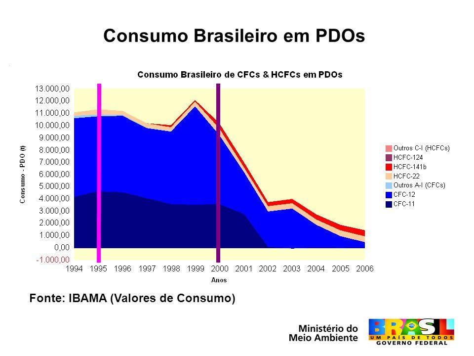 Consumo Brasileiro em PDOs