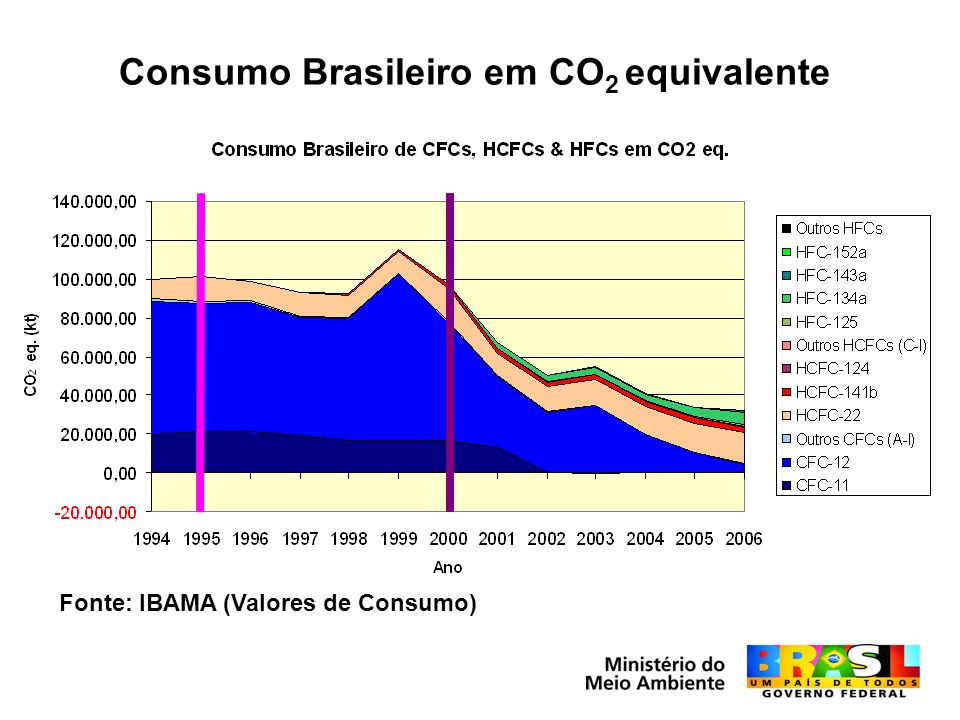 Consumo Brasileiro em CO2 equivalente
