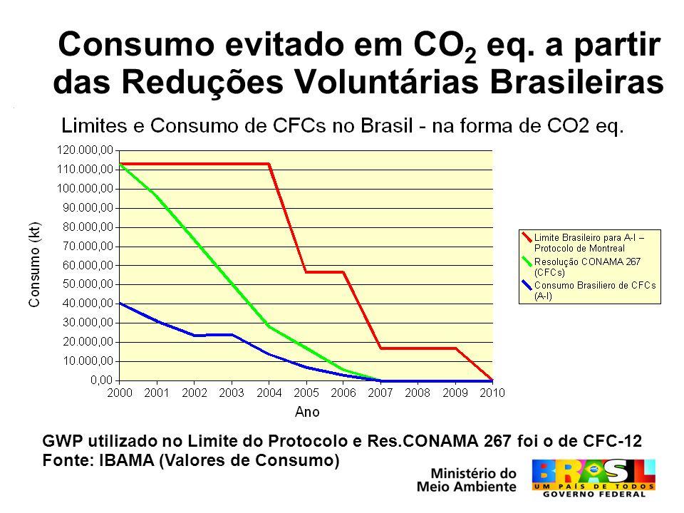 Consumo evitado em CO2 eq