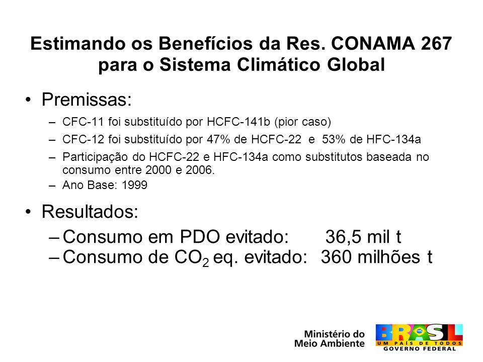 Consumo em PDO evitado: 36,5 mil t