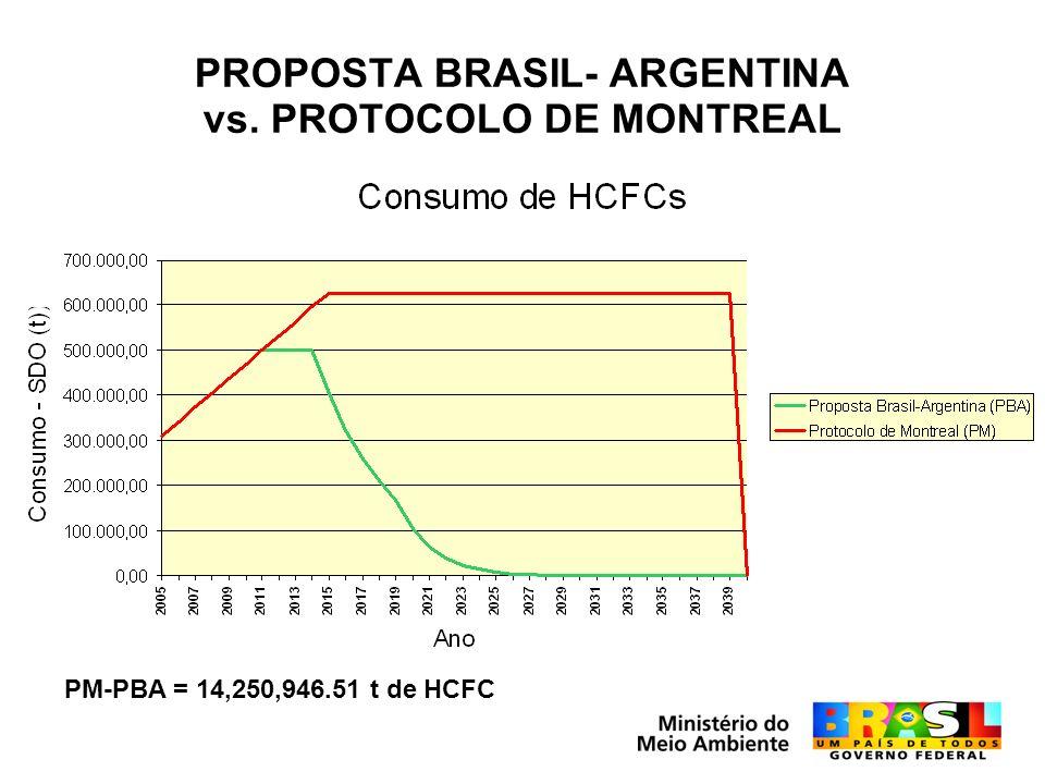 PROPOSTA BRASIL- ARGENTINA vs. PROTOCOLO DE MONTREAL