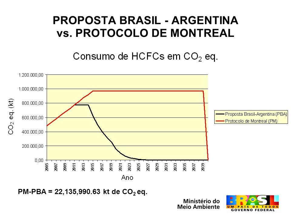 PROPOSTA BRASIL - ARGENTINA vs. PROTOCOLO DE MONTREAL