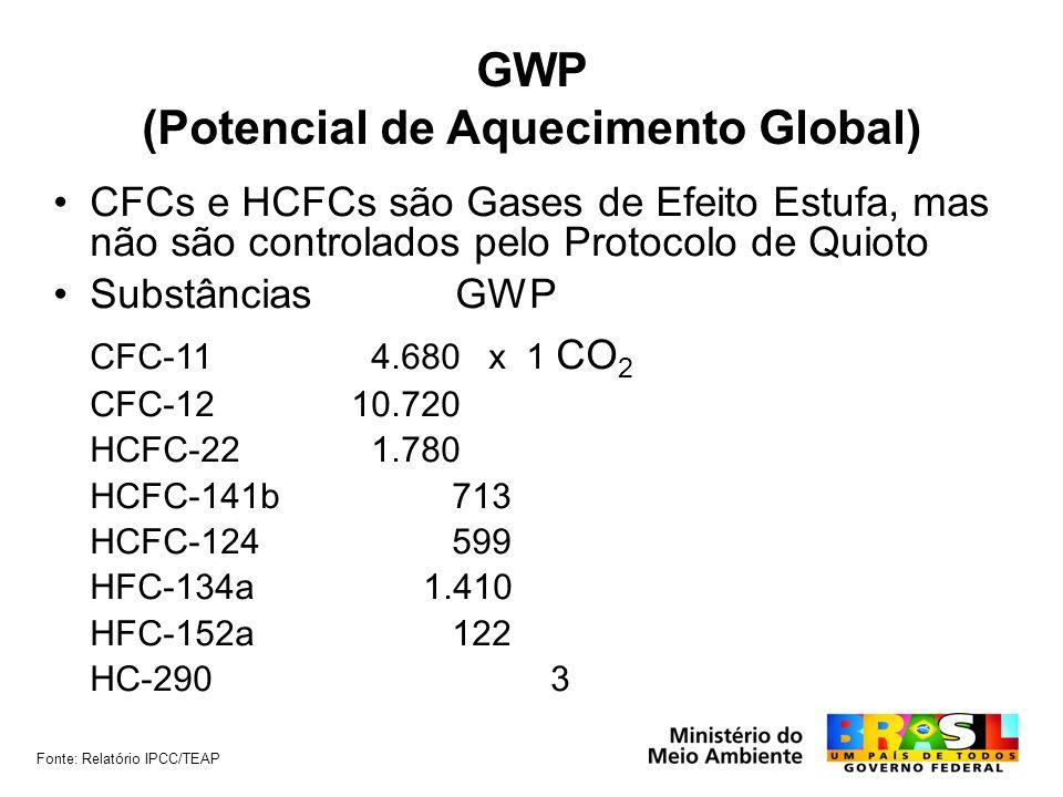GWP (Potencial de Aquecimento Global)