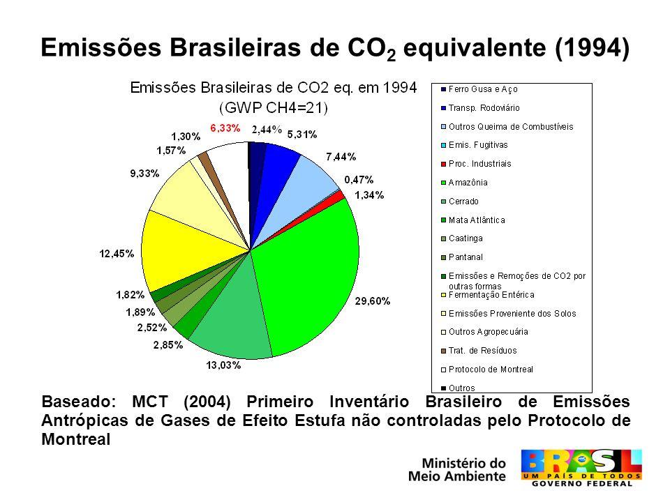 Emissões Brasileiras de CO2 equivalente (1994)