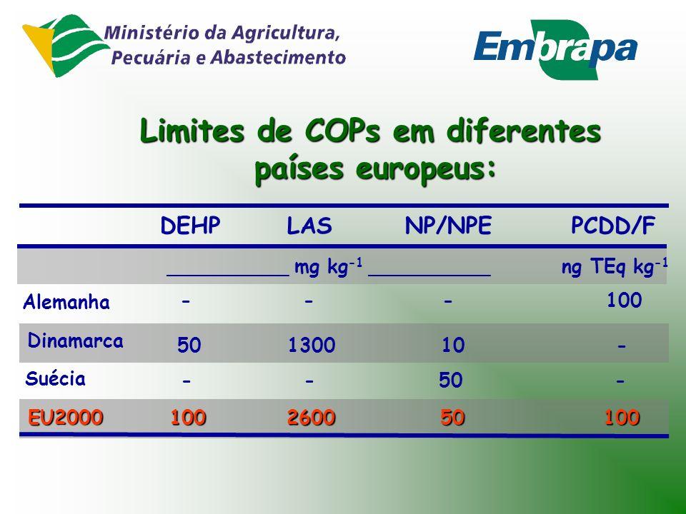 Limites de COPs em diferentes