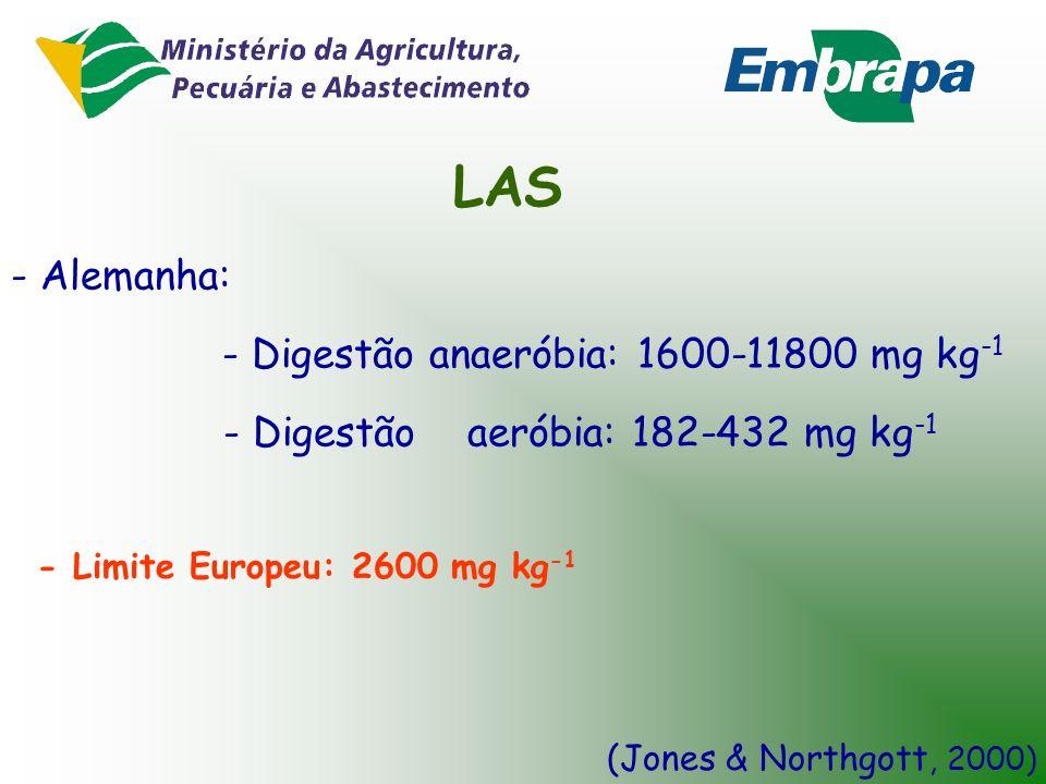 LAS - Alemanha: - Digestão anaeróbia: 1600-11800 mg kg-1
