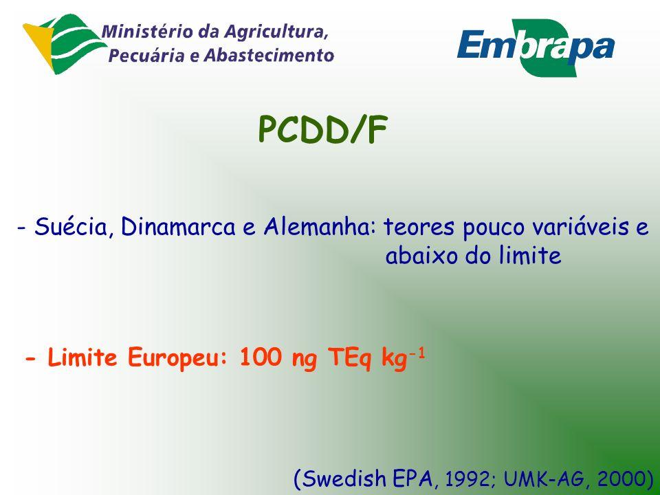 PCDD/F - Suécia, Dinamarca e Alemanha: teores pouco variáveis e