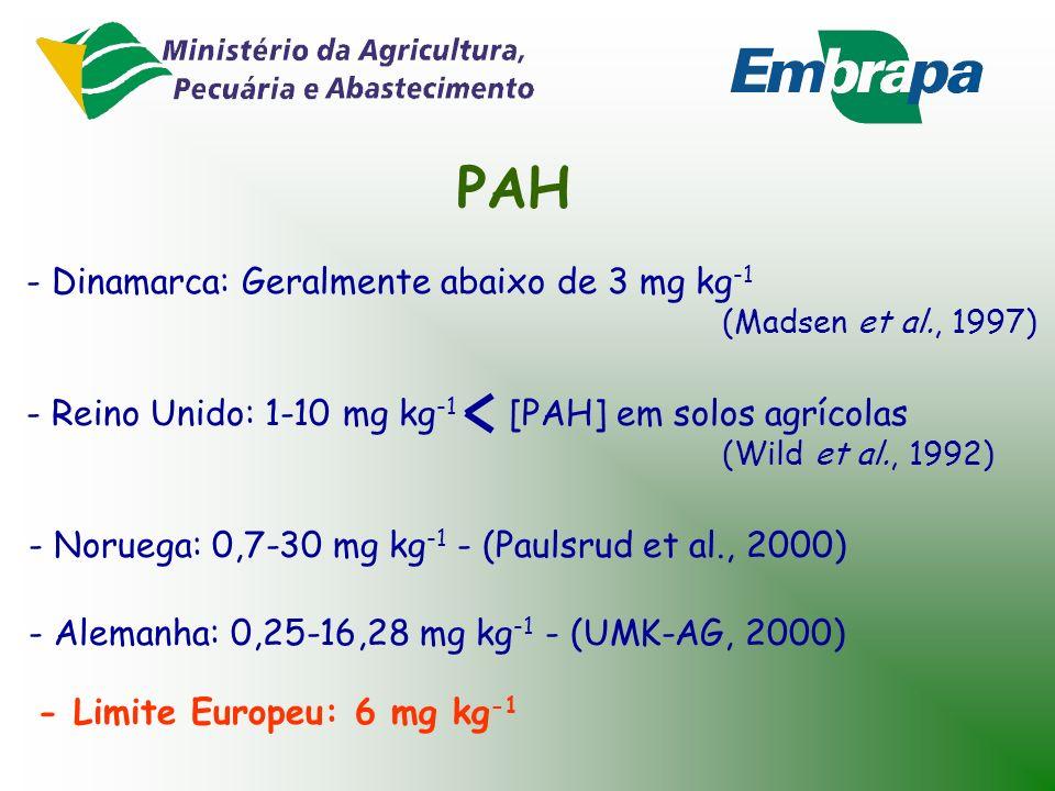 PAH - Dinamarca: Geralmente abaixo de 3 mg kg-1 (Madsen et al., 1997)
