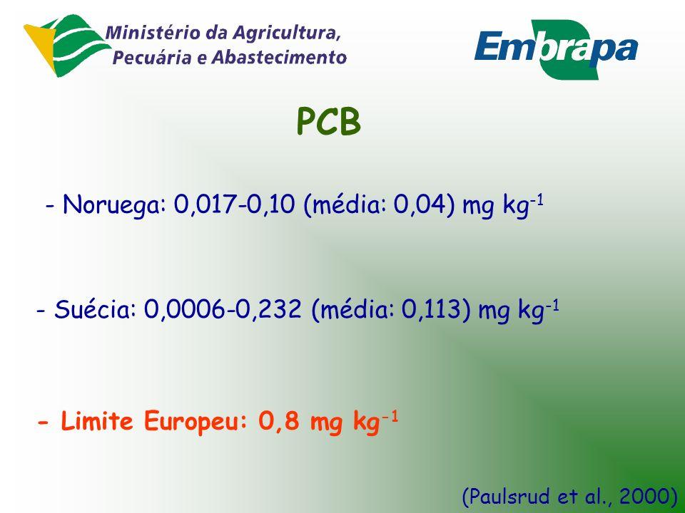 PCB - Noruega: 0,017-0,10 (média: 0,04) mg kg-1