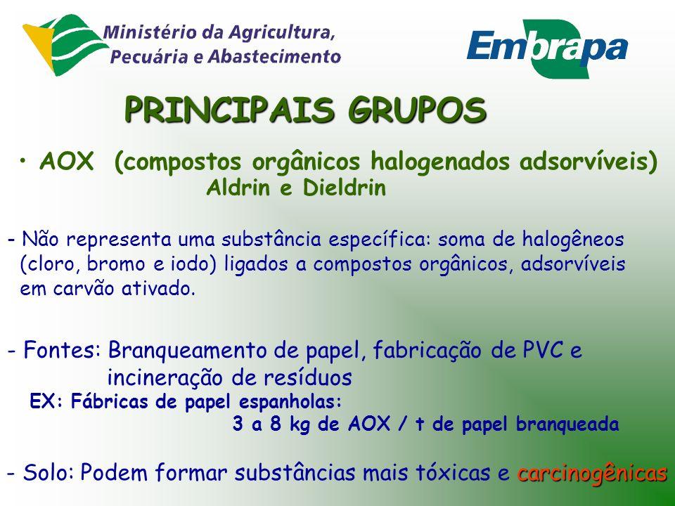 PRINCIPAIS GRUPOS AOX (compostos orgânicos halogenados adsorvíveis)