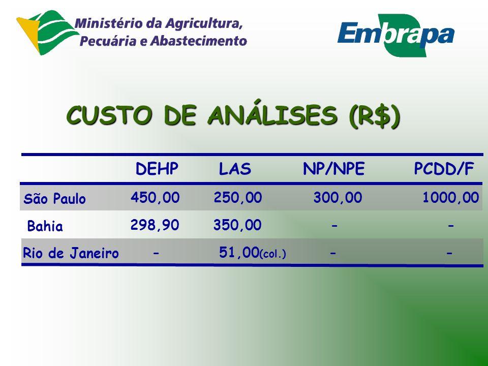 CUSTO DE ANÁLISES (R$) DEHP LAS NP/NPE PCDD/F São Paulo