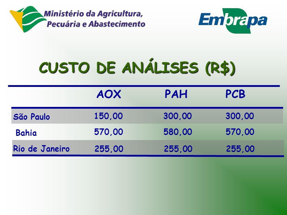CUSTO DE ANÁLISES (R$) AOX PAH PCB São Paulo 150,00 300,00 300,00