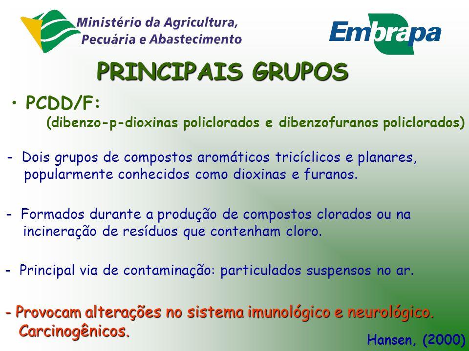 PRINCIPAIS GRUPOS PCDD/F: Carcinogênicos.