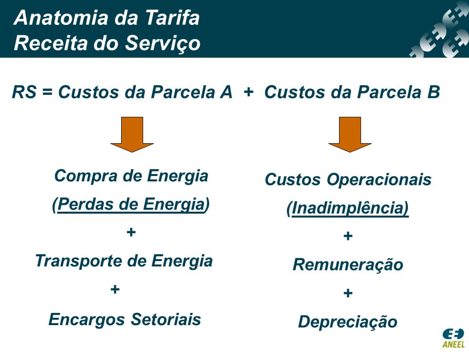 Anatomia da Tarifa Receita do Serviço
