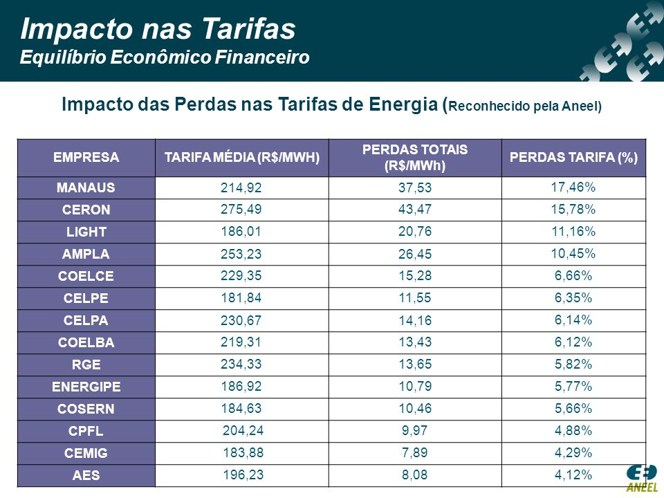 Impacto nas Tarifas Equilíbrio Econômico Financeiro