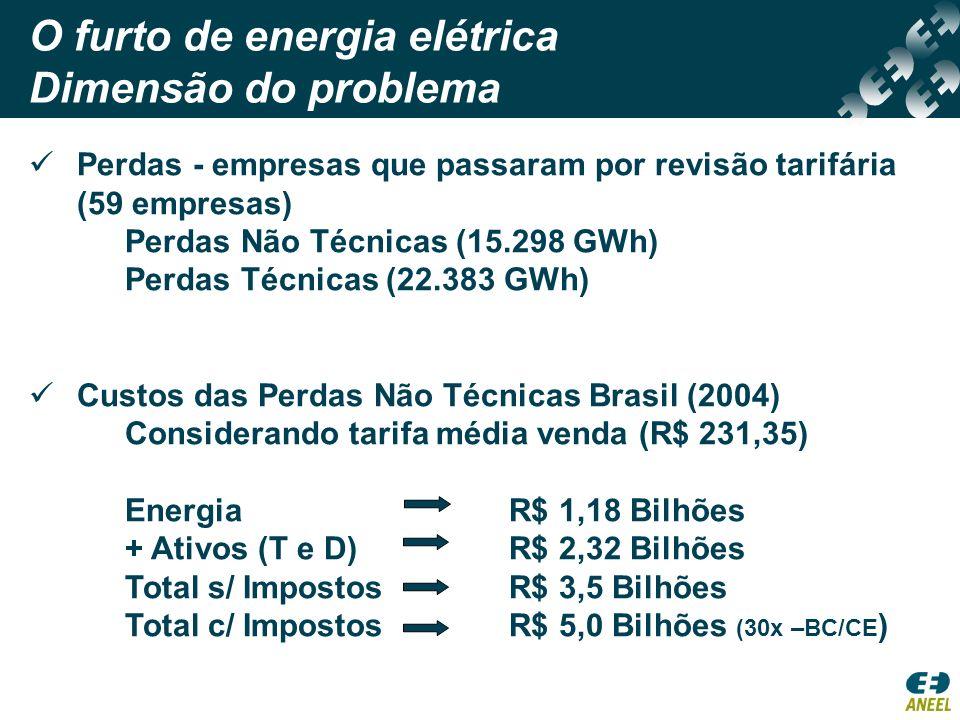 O furto de energia elétrica Dimensão do problema