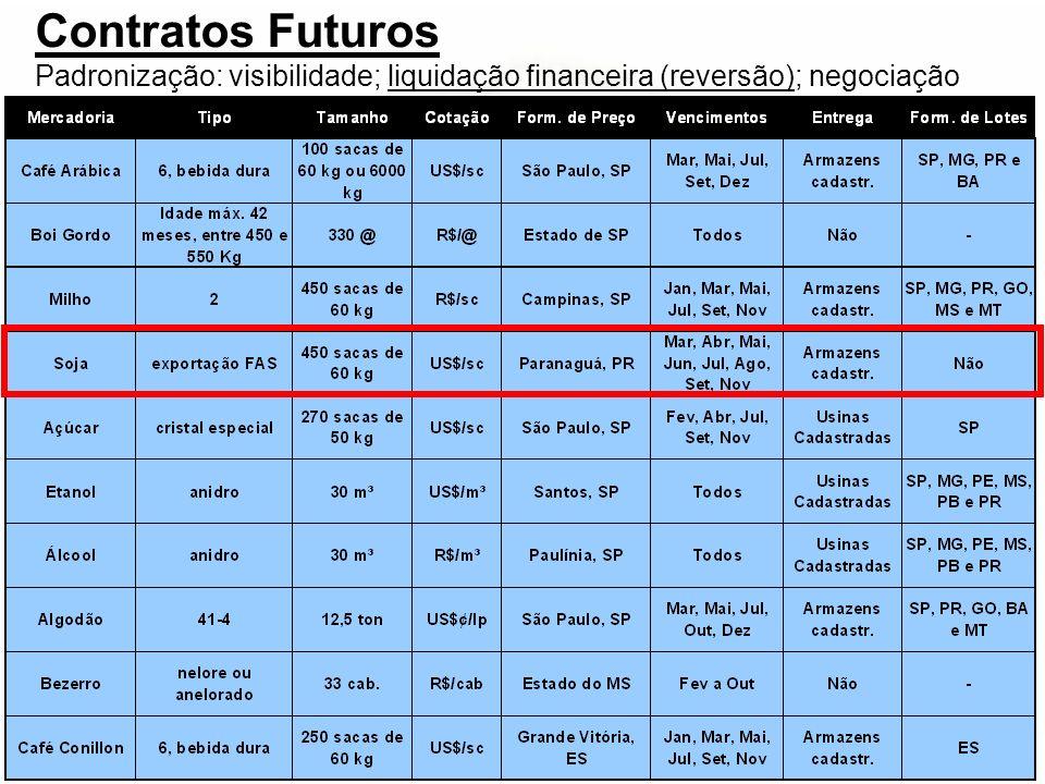 Contratos Futuros Padronização: visibilidade; liquidação financeira (reversão); negociação