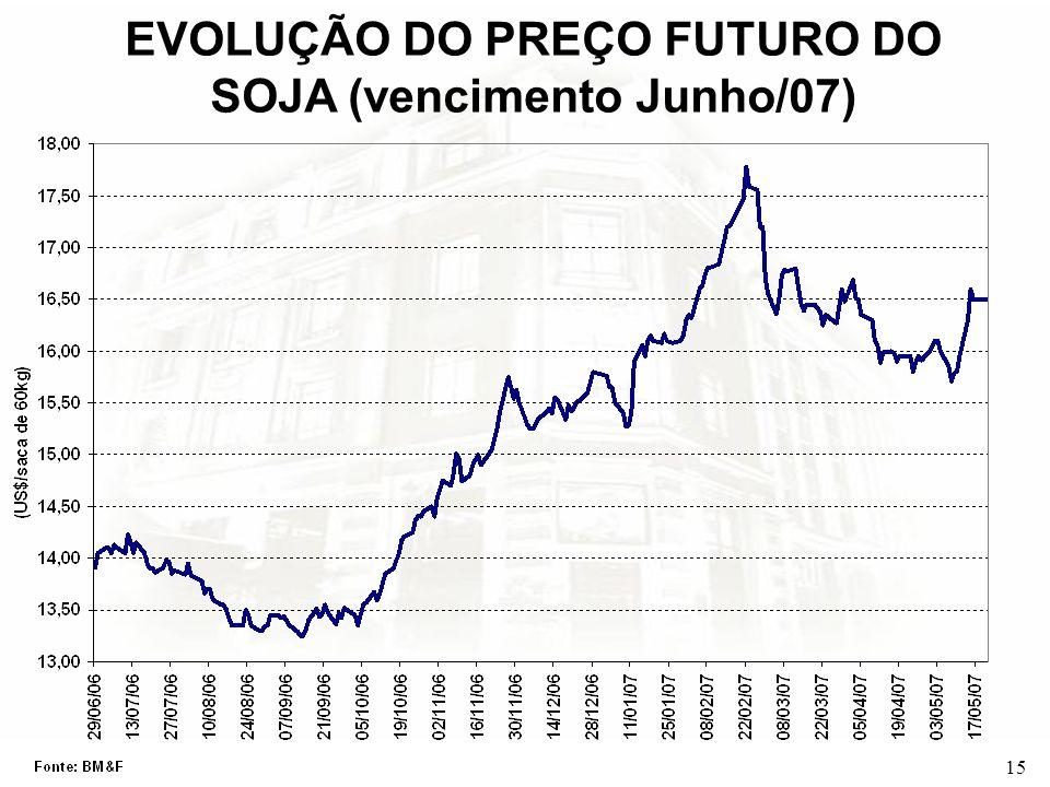 EVOLUÇÃO DO PREÇO FUTURO DO SOJA (vencimento Junho/07)