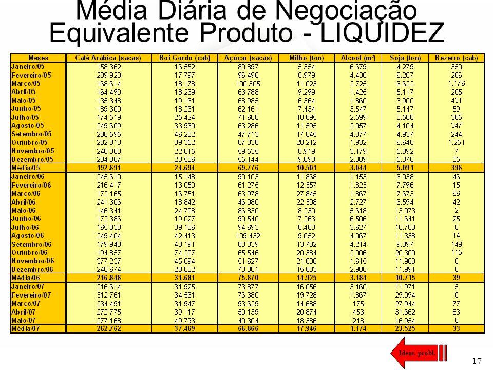 Média Diária de Negociação Equivalente Produto - LIQUIDEZ