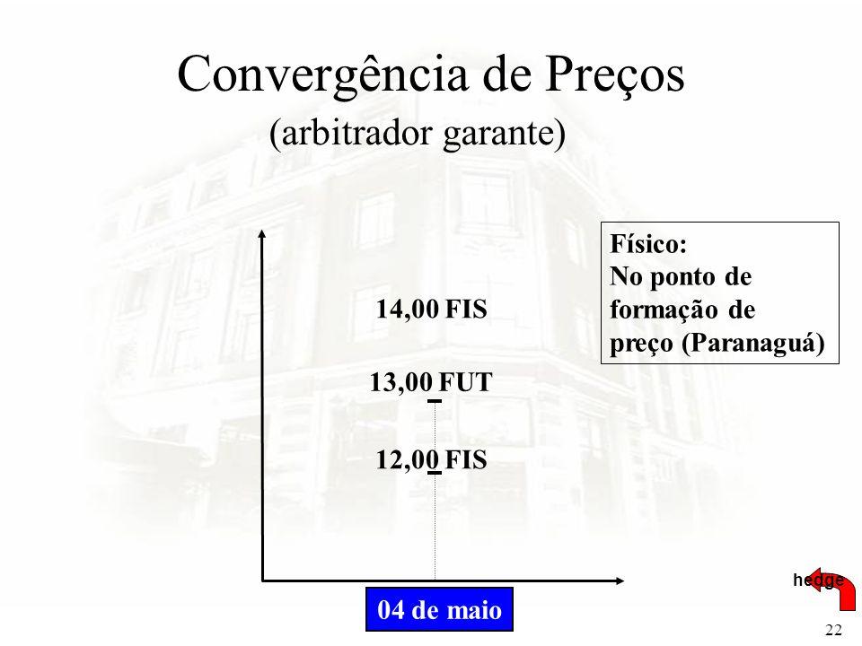 Convergência de Preços
