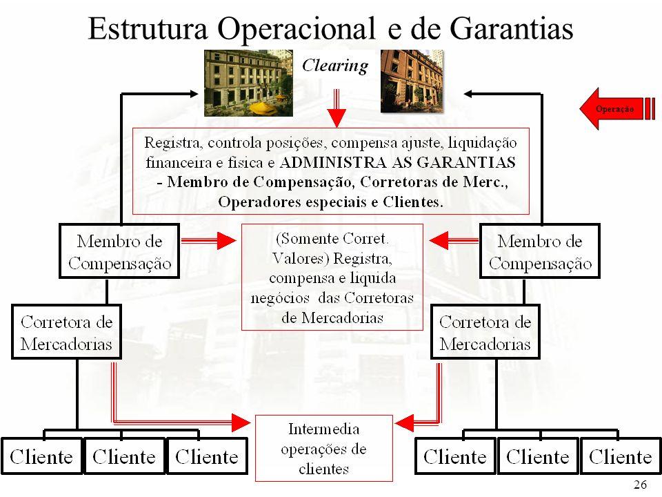 Estrutura Operacional e de Garantias