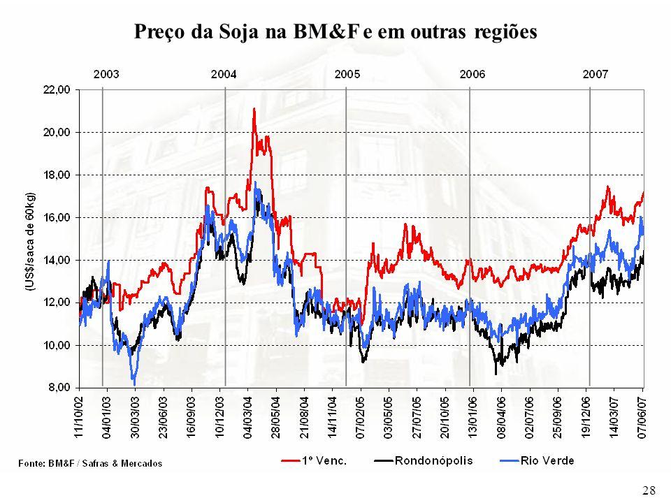 Preço da Soja na BM&F e em outras regiões