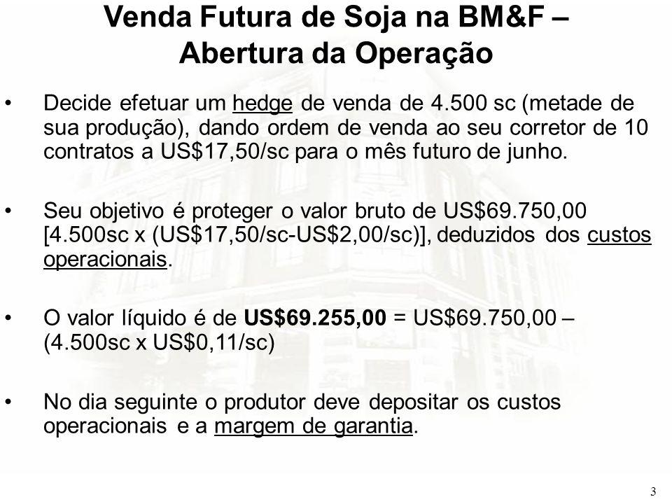 Venda Futura de Soja na BM&F – Abertura da Operação