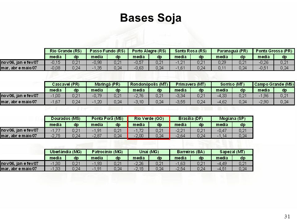 Bases Soja