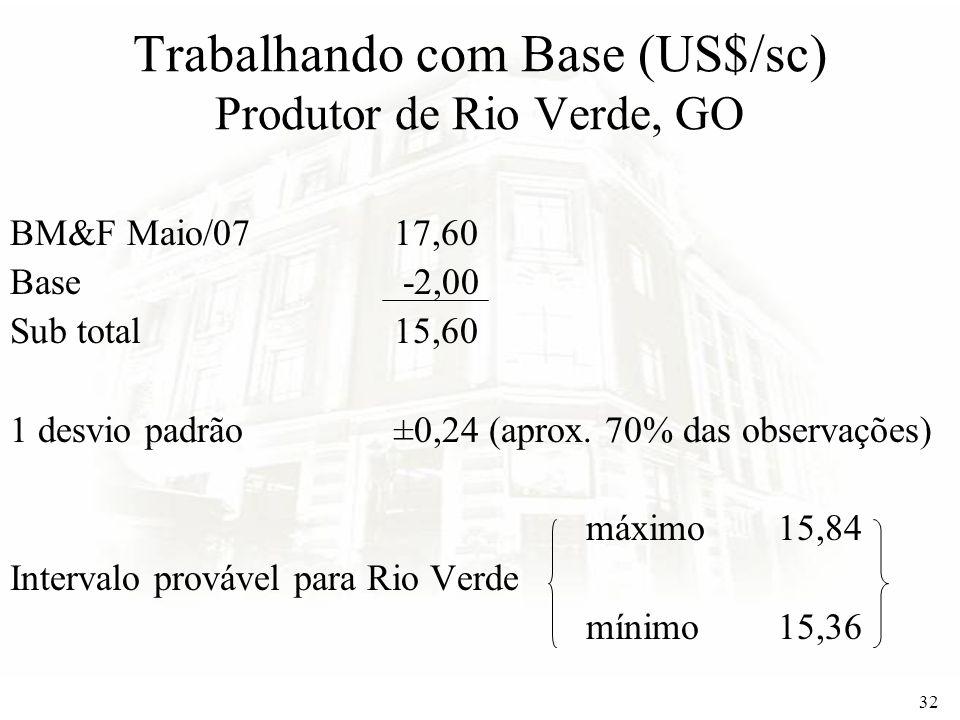 Trabalhando com Base (US$/sc) Produtor de Rio Verde, GO