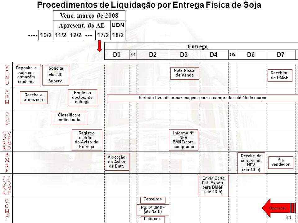 .... ... Procedimentos de Liquidação por Entrega Física de Soja