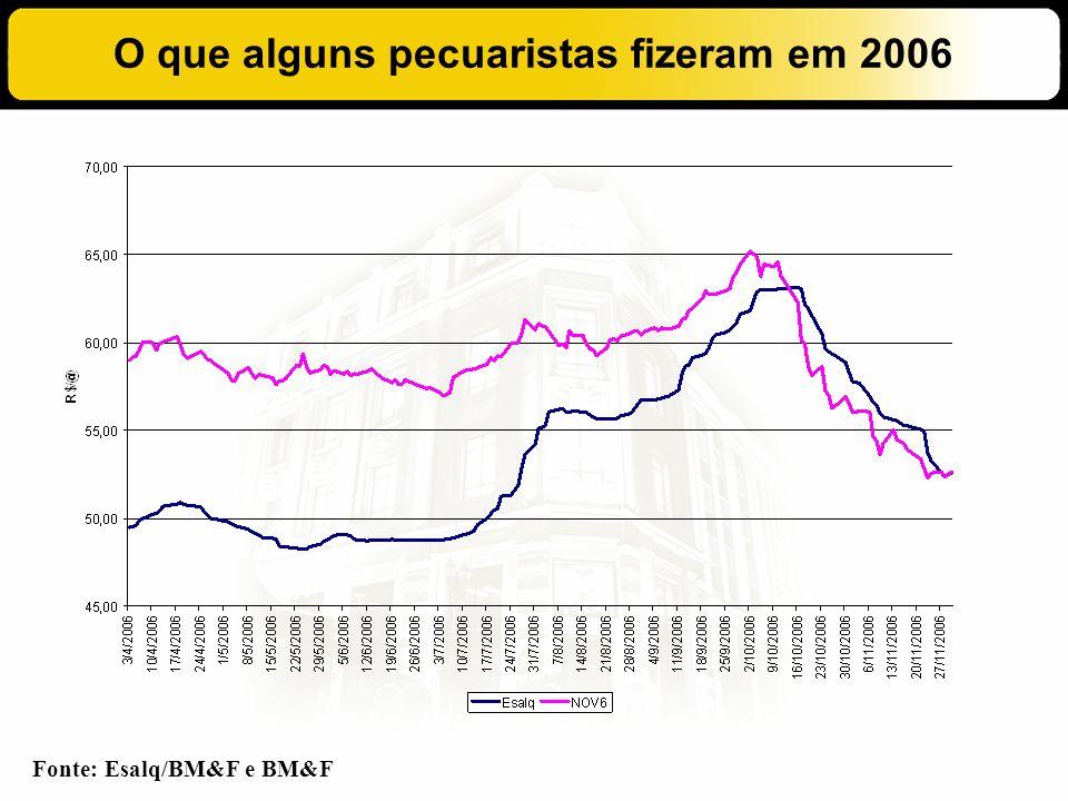 O que alguns pecuaristas fizeram em 2006 Fonte: Esalq/BM&F e BM&F