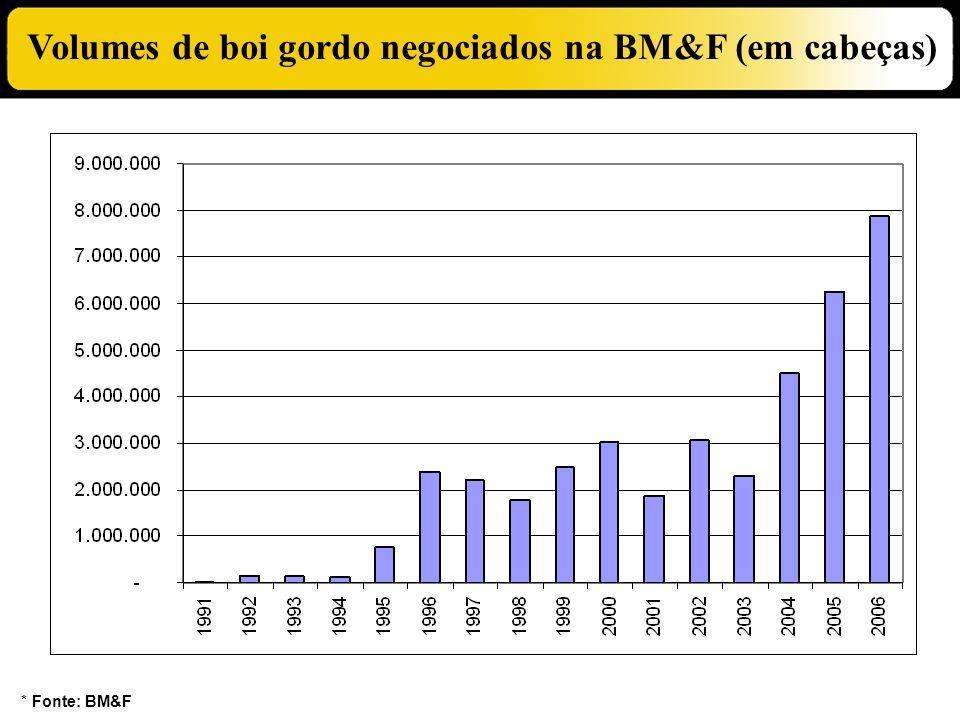 Volumes de boi gordo negociados na BM&F (em cabeças)