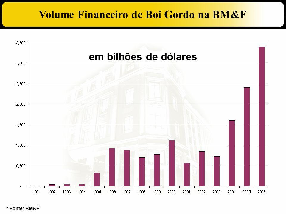 Volume Financeiro de Boi Gordo na BM&F