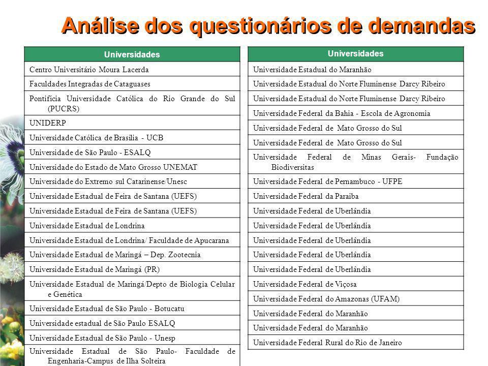 Análise dos questionários de demandas