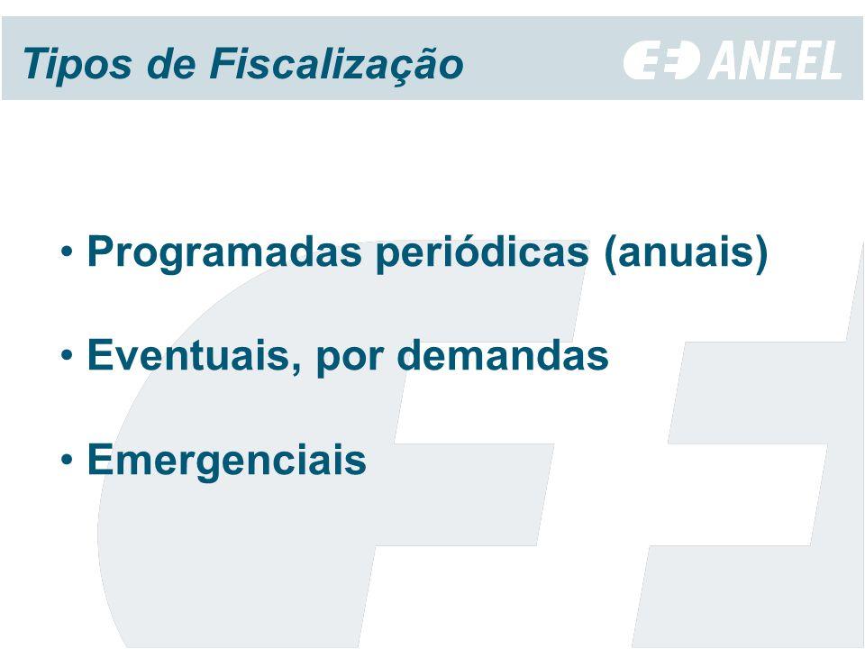 Tipos de Fiscalização Programadas periódicas (anuais) Eventuais, por demandas Emergenciais
