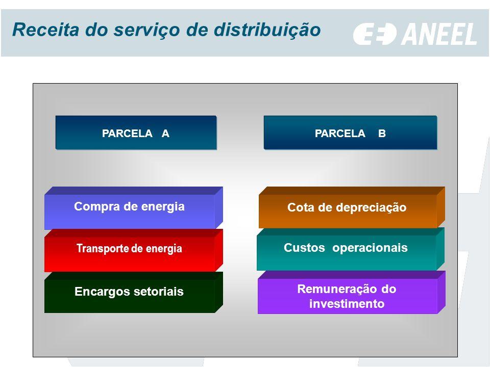 Receita do serviço de distribuição Remuneração do investimento