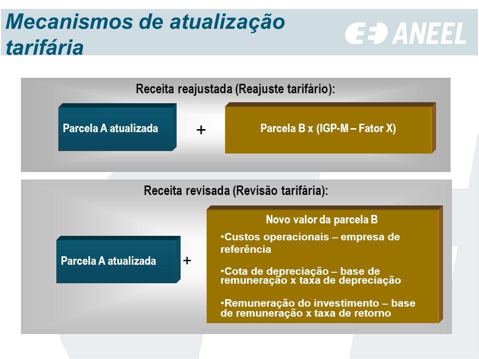 Mecanismos de atualização tarifária