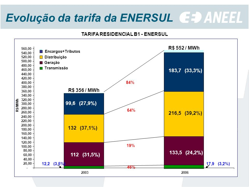Evolução da tarifa da ENERSUL