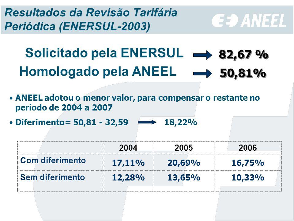 Resultados da Revisão Tarifária Periódica (ENERSUL-2003)