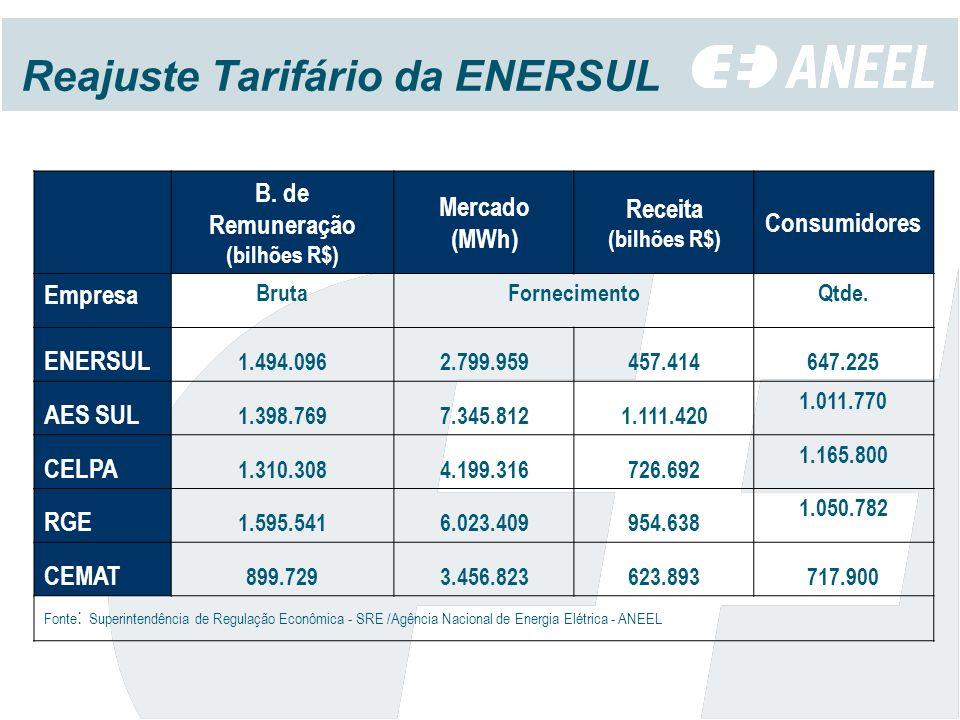 Reajuste Tarifário da ENERSUL