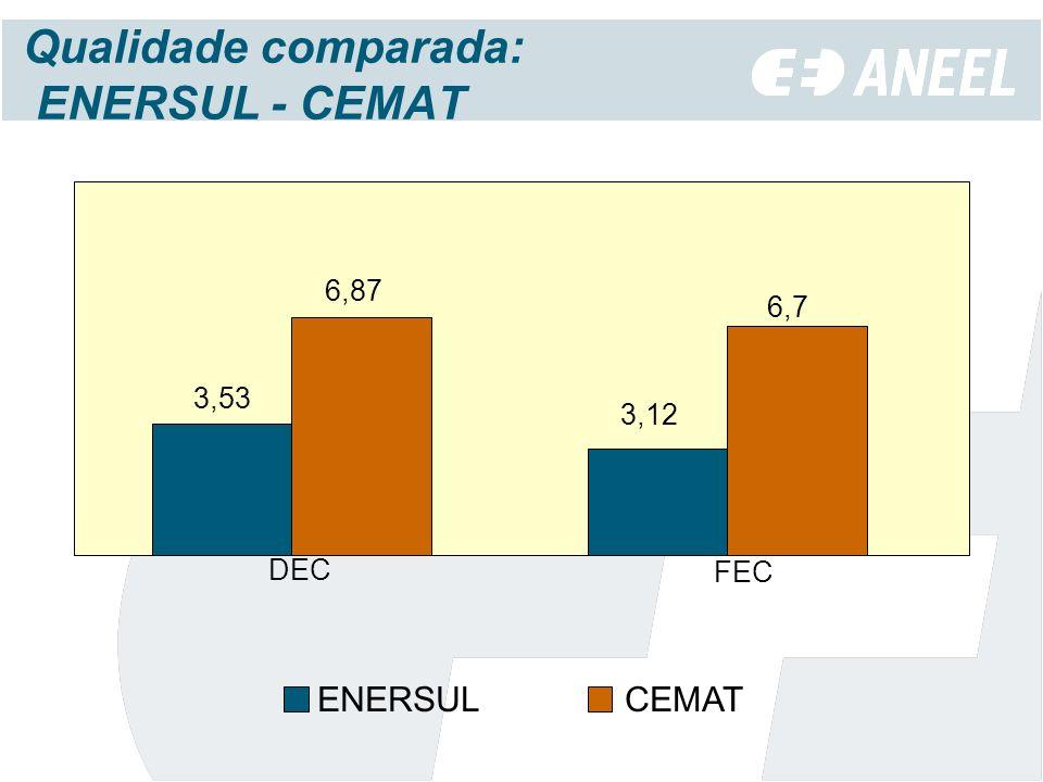 Qualidade comparada: ENERSUL - CEMAT
