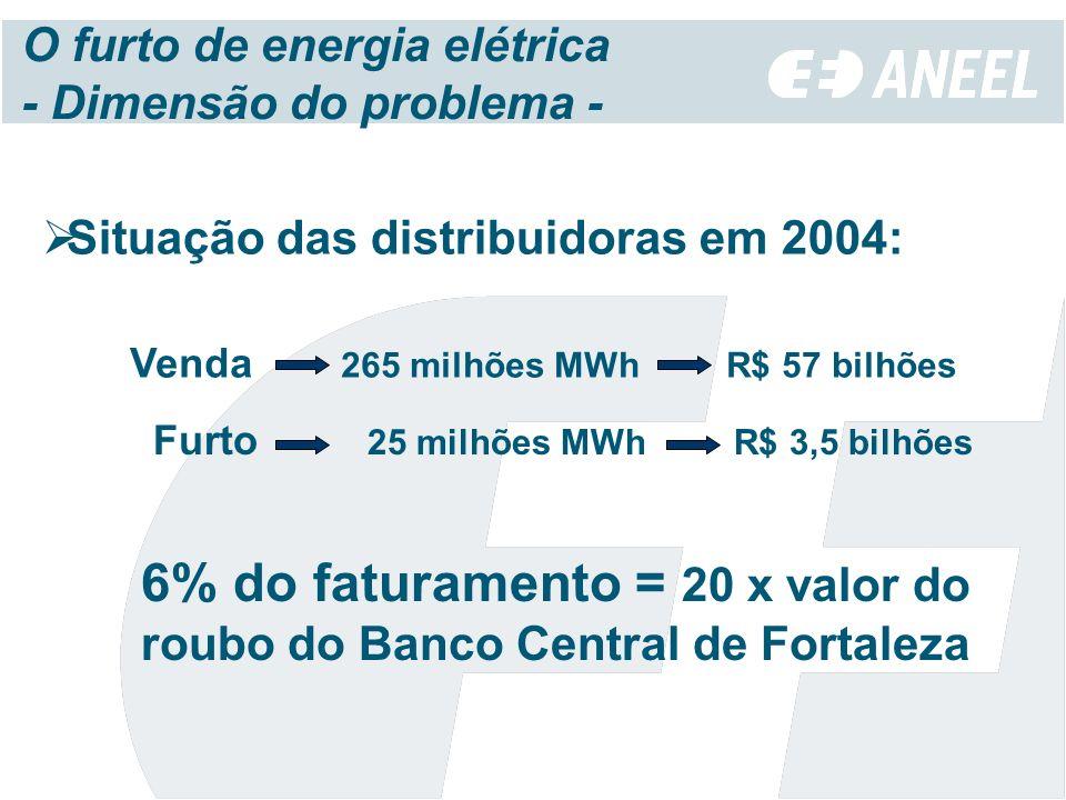 6% do faturamento = 20 x valor do roubo do Banco Central de Fortaleza