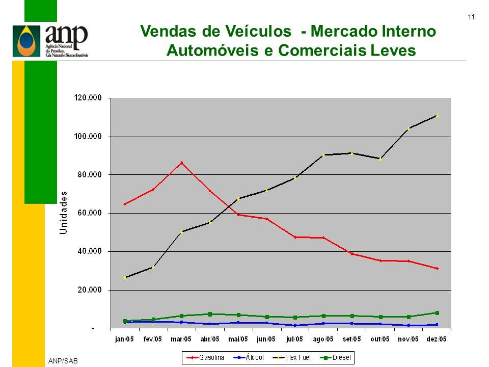 Vendas de Veículos - Mercado Interno Automóveis e Comerciais Leves