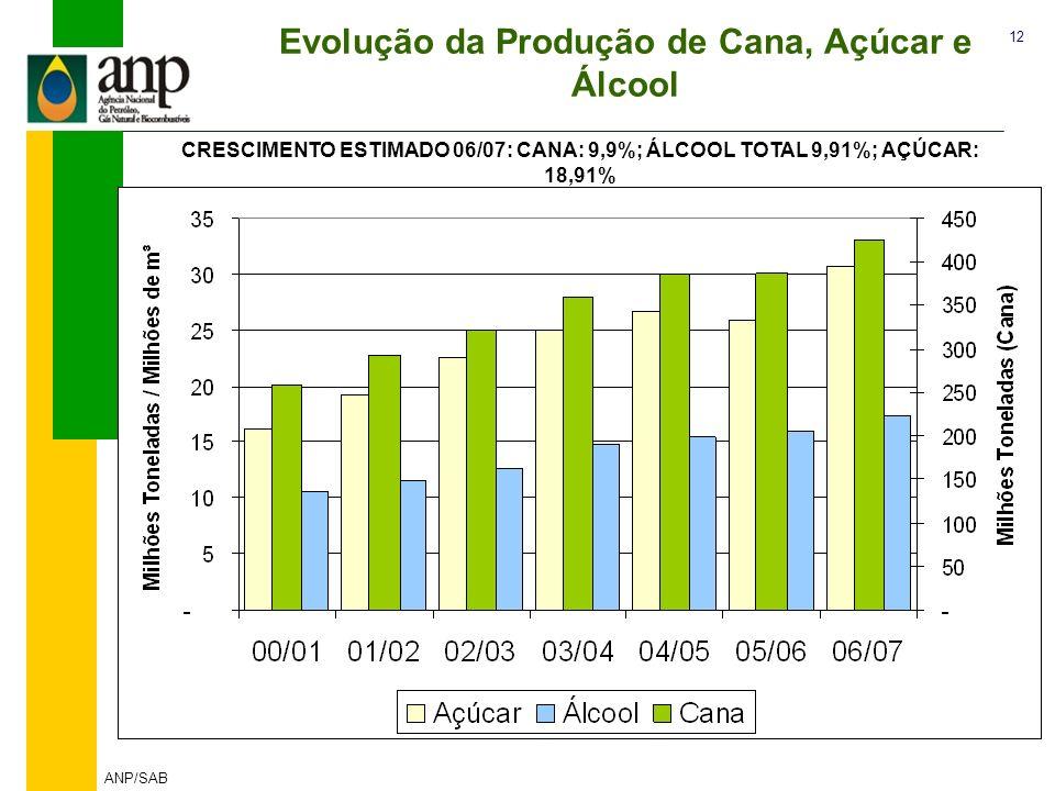 Evolução da Produção de Cana, Açúcar e Álcool