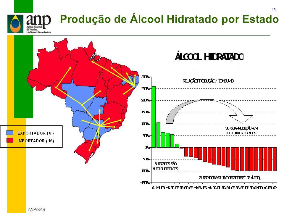 Produção de Álcool Hidratado por Estado