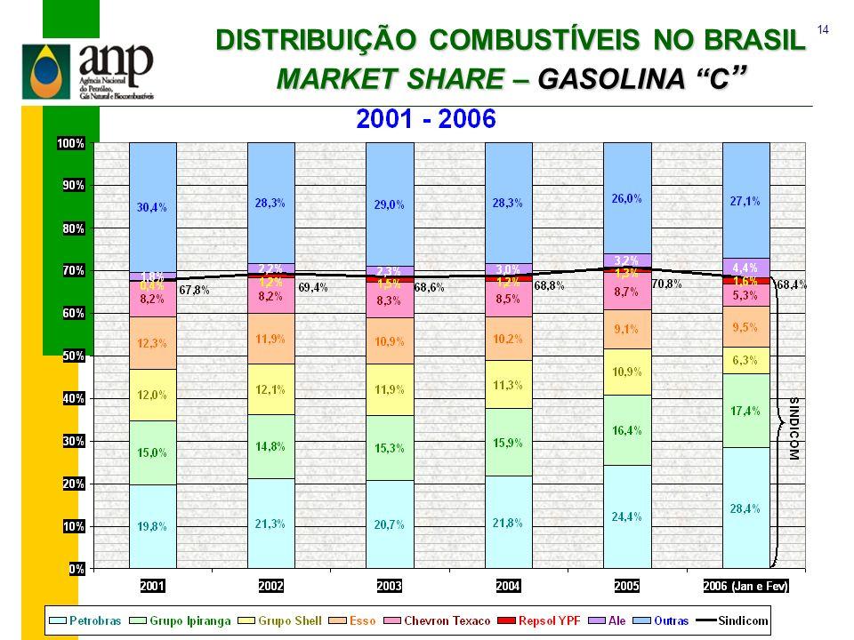 DISTRIBUIÇÃO COMBUSTÍVEIS NO BRASIL MARKET SHARE – GASOLINA C