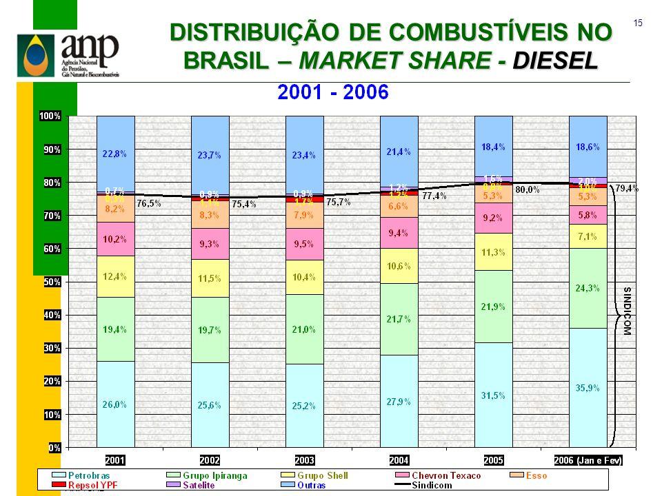 DISTRIBUIÇÃO DE COMBUSTÍVEIS NO BRASIL – MARKET SHARE - DIESEL