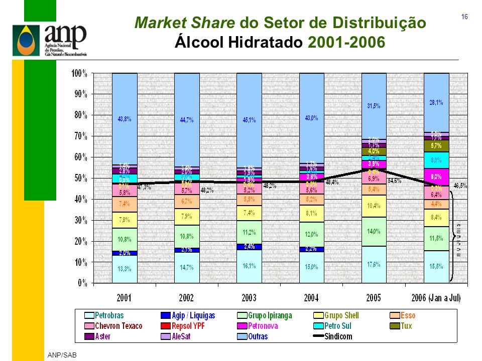 Market Share do Setor de Distribuição Álcool Hidratado 2001-2006