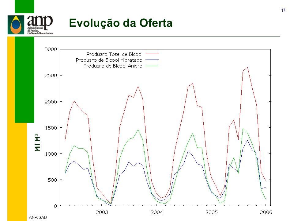 Evolução da Oferta Mil M³ 5% a a ANP/SAB